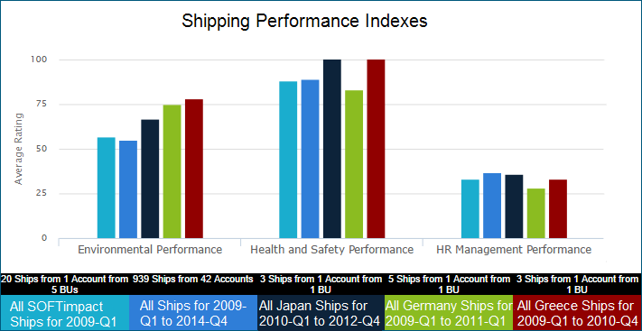 shipping kpi 1 shipping officer kpiin this ppt file, you can ref kpi materials for shipping officer position such asshipping officer list of kpis, performance appraisal, job skills.