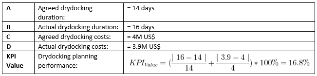 KPI010 Value Calculation Example